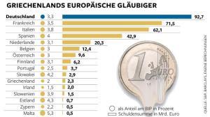 DWO-FI-Griechenland-Glaeubiger-as-Aufm